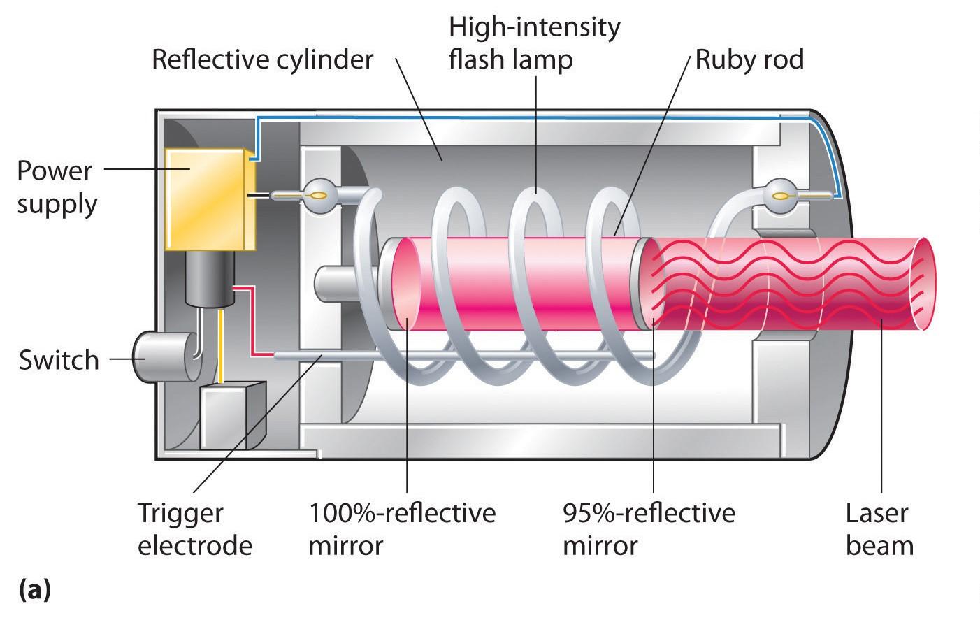 برای تولید نور توسط دستگاه لیزر مراحل زیر به ترتیب رخ خواهند داد: